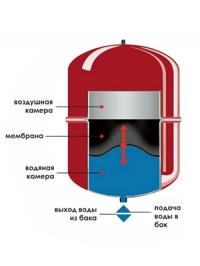 Расширительный бак вертикальный красный Best Tank ВНТ-35V с ножками